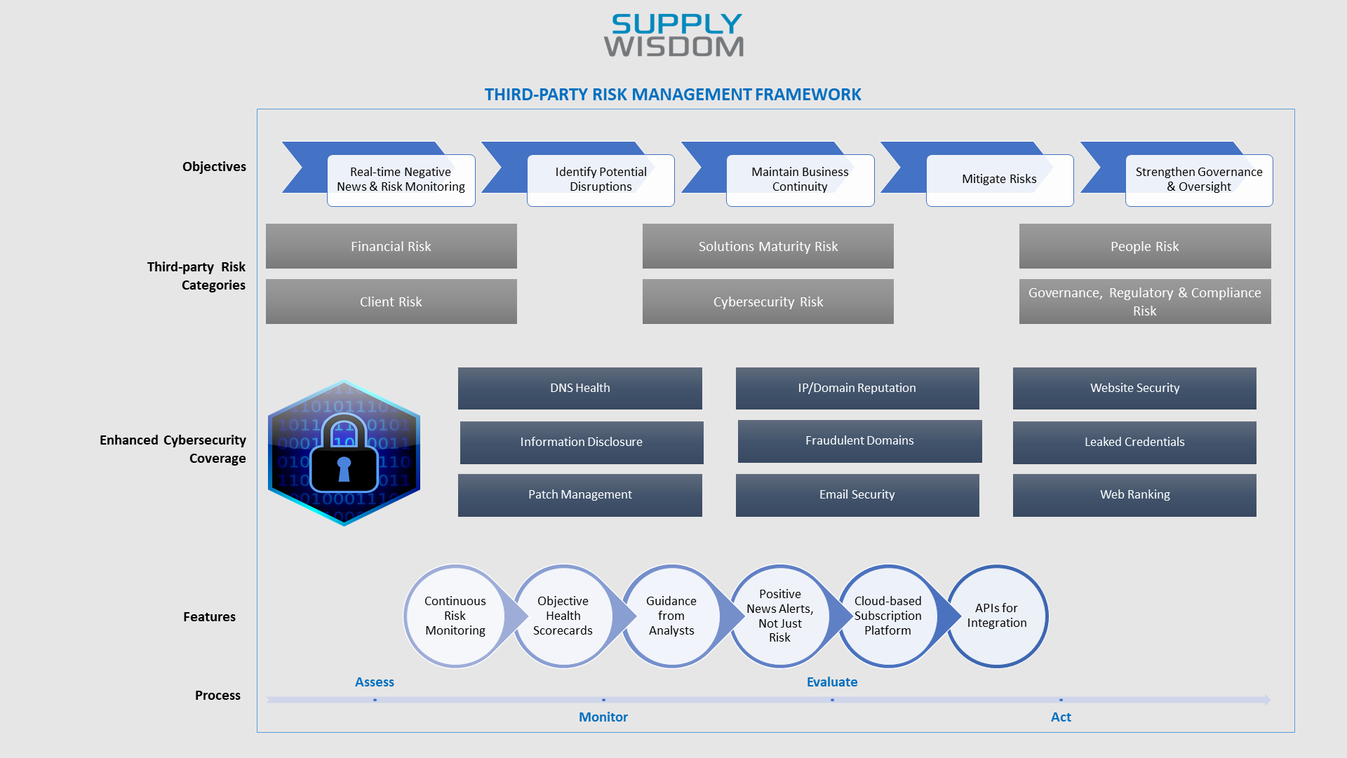 Supply Wisdom TPRM framework