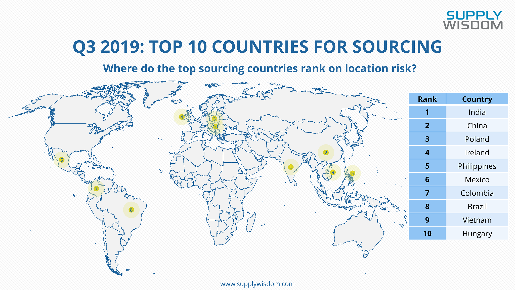 Supply Wisdom Country Risk Rankings: Q3 2019