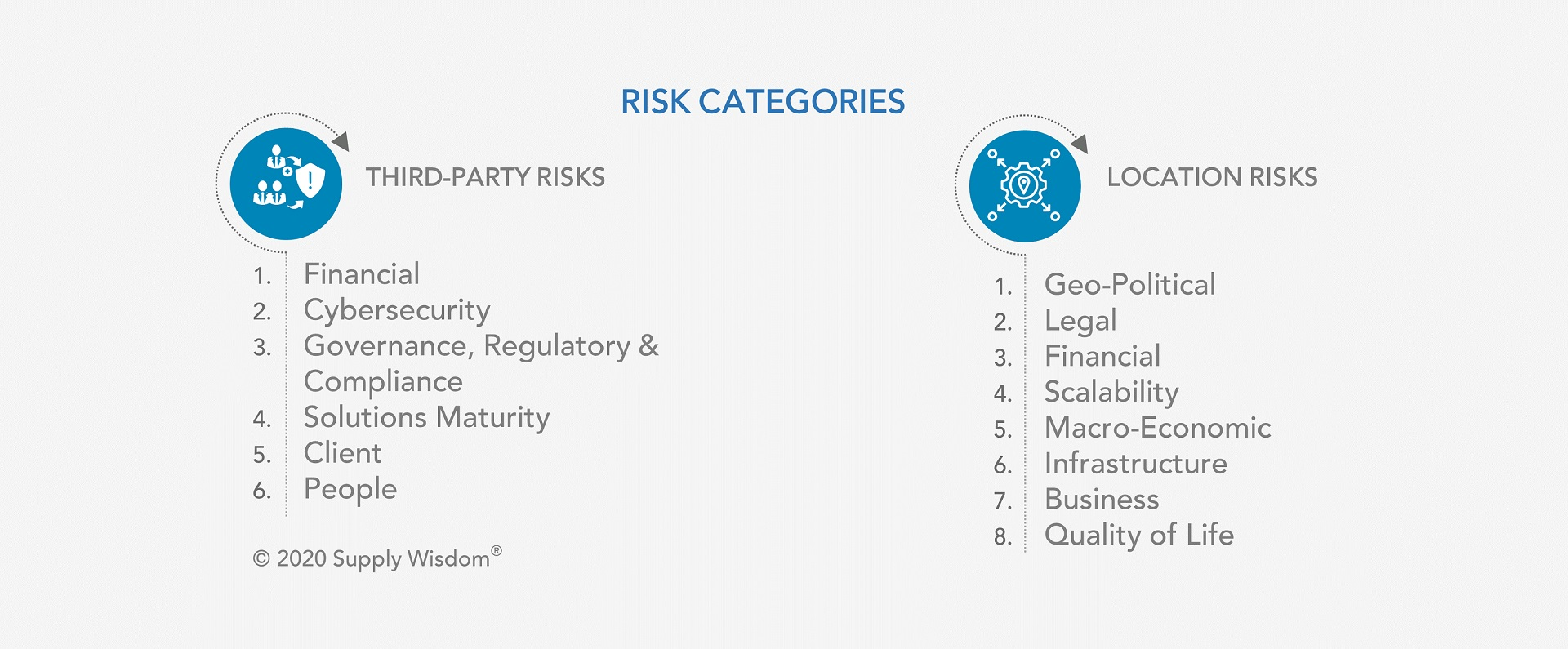 Supply Wisdom Multi-category Risk Monitoring