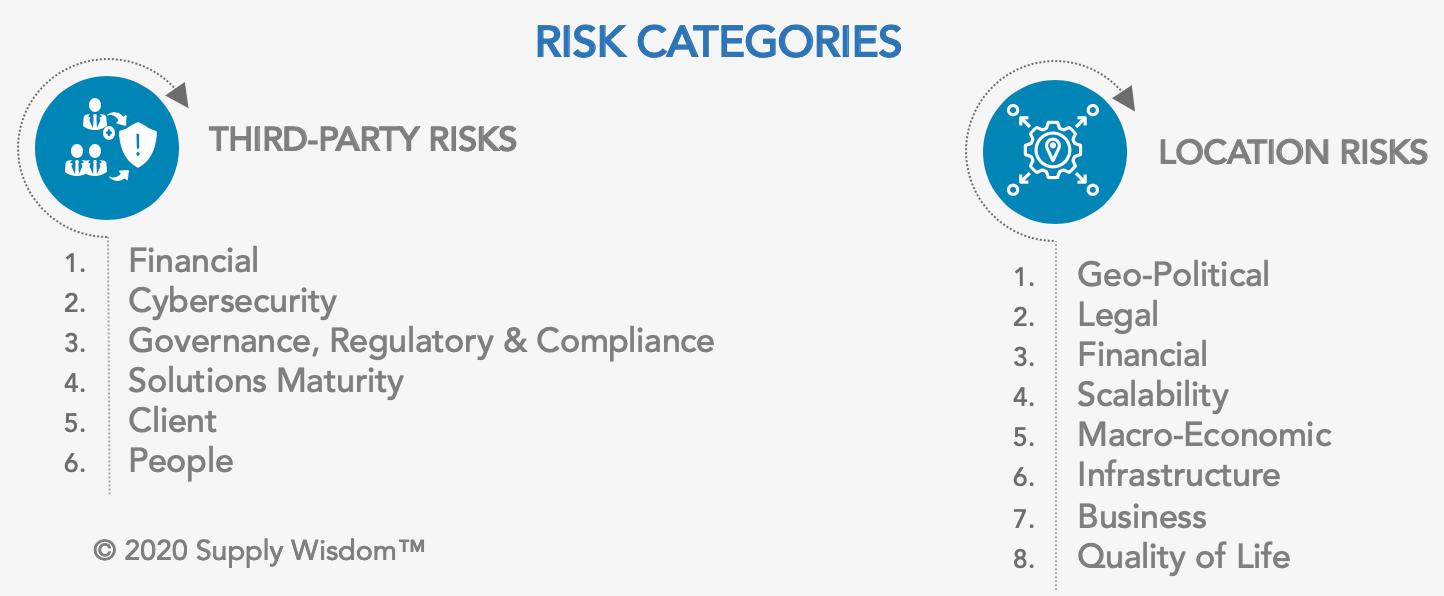 Supply Wisdom Risk Categories