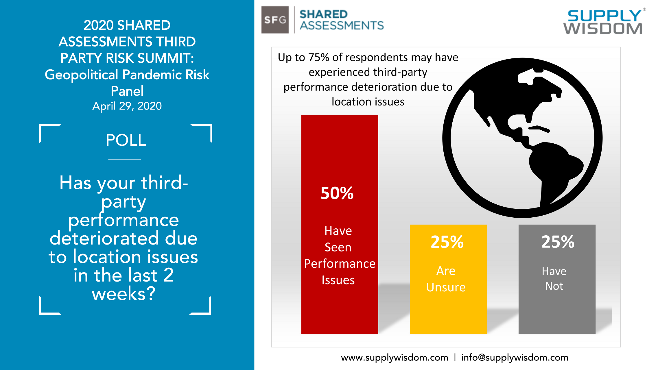Shared Assessments Geo-political Risk Panel Poll - 1