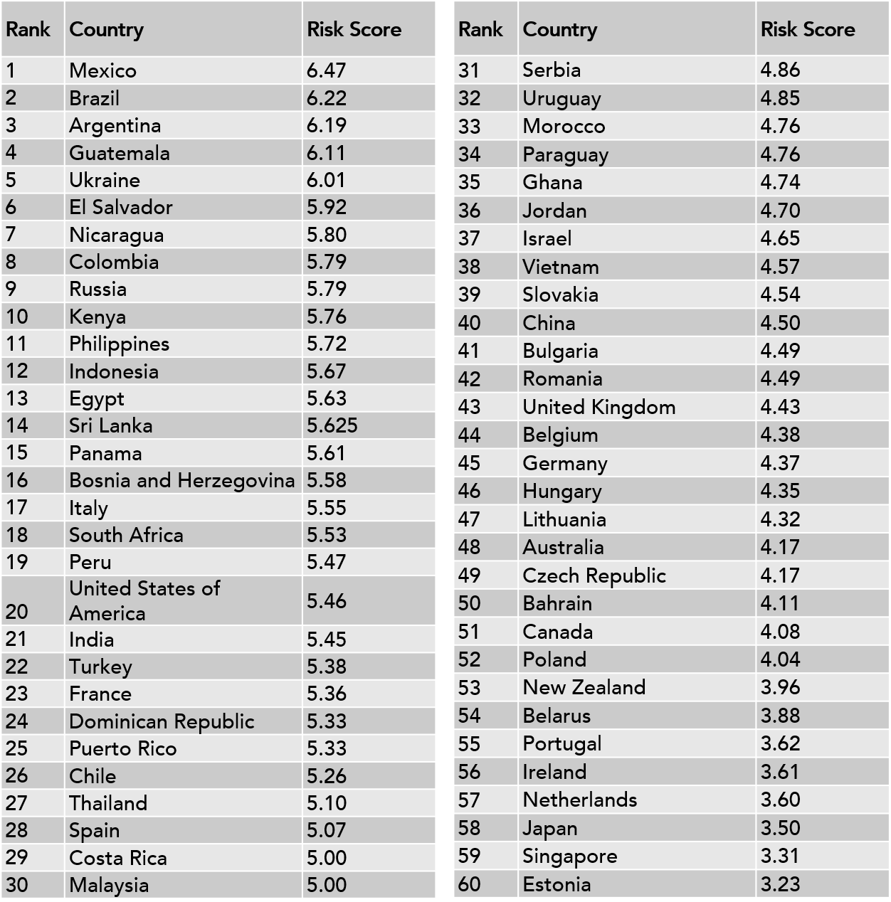 Geo-Political Risk Rank 2020