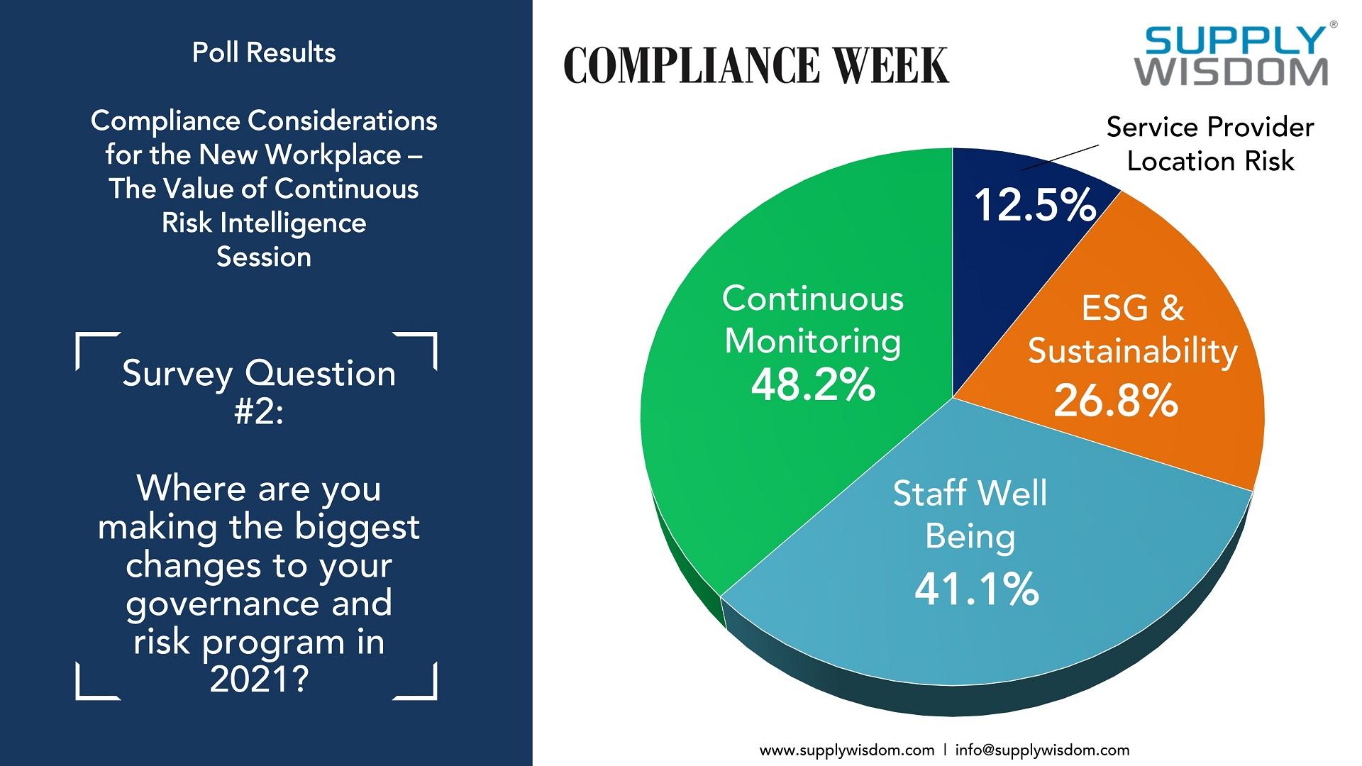 Survey from Compliance Week Return to Workplace Webinar